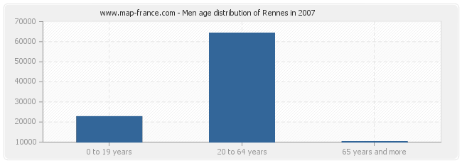 Men age distribution of Rennes in 2007