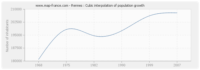 Rennes : Cubic interpolation of population growth