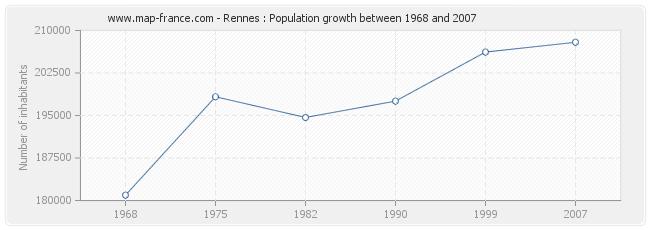Population Rennes
