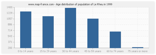 Age distribution of population of Le Rheu in 1999