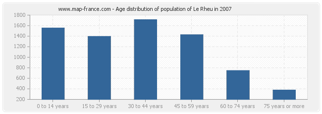 Age distribution of population of Le Rheu in 2007