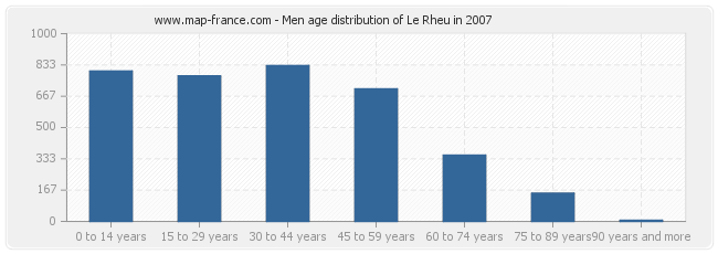 Men age distribution of Le Rheu in 2007