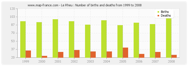 Le Rheu : Number of births and deaths from 1999 to 2008