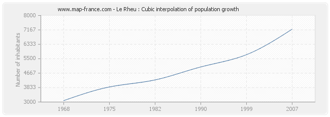 Le Rheu : Cubic interpolation of population growth