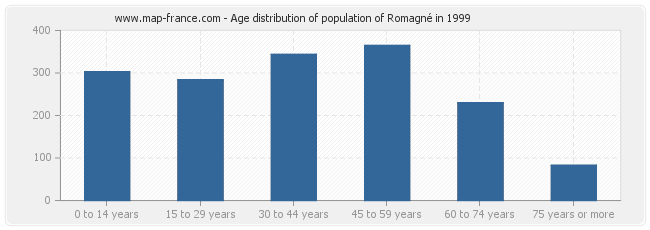 Age distribution of population of Romagné in 1999