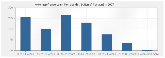 Men age distribution of Romagné in 2007