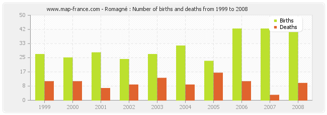 Romagné : Number of births and deaths from 1999 to 2008