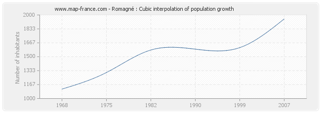 Romagné : Cubic interpolation of population growth