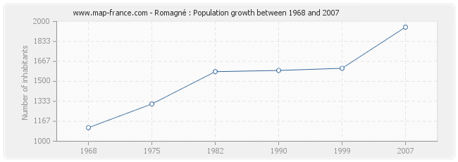 Population Romagné