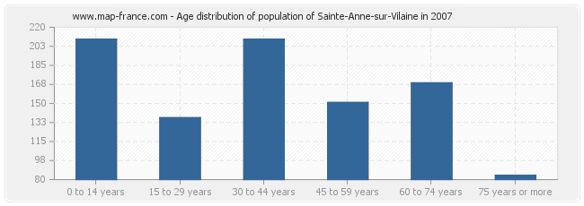Age distribution of population of Sainte-Anne-sur-Vilaine in 2007