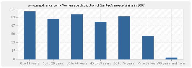 Women age distribution of Sainte-Anne-sur-Vilaine in 2007