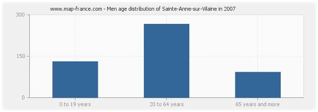 Men age distribution of Sainte-Anne-sur-Vilaine in 2007