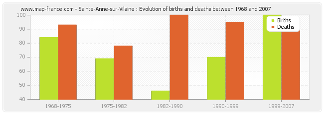 Sainte-Anne-sur-Vilaine : Evolution of births and deaths between 1968 and 2007