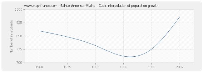 Sainte-Anne-sur-Vilaine : Cubic interpolation of population growth