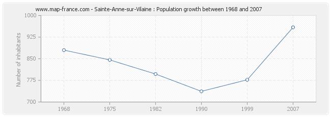 Population Sainte-Anne-sur-Vilaine