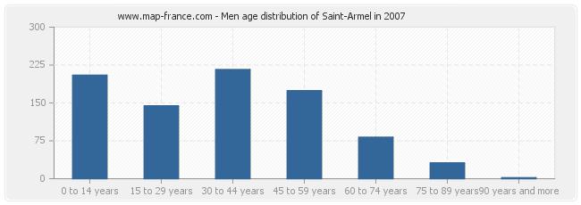 Men age distribution of Saint-Armel in 2007