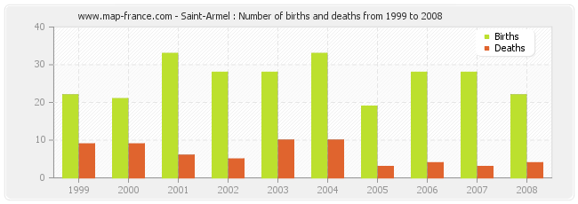 Saint-Armel : Number of births and deaths from 1999 to 2008