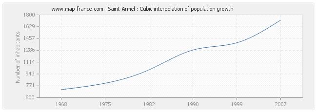 Saint-Armel : Cubic interpolation of population growth