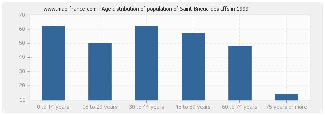 Age distribution of population of Saint-Brieuc-des-Iffs in 1999