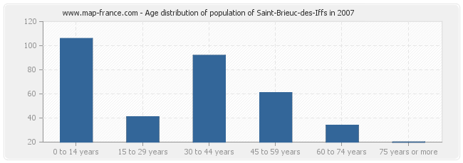 Age distribution of population of Saint-Brieuc-des-Iffs in 2007