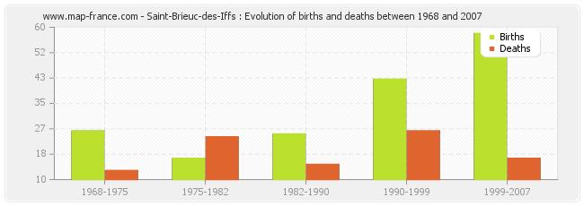 Saint-Brieuc-des-Iffs : Evolution of births and deaths between 1968 and 2007
