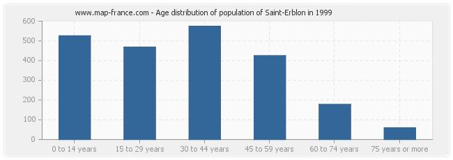 Age distribution of population of Saint-Erblon in 1999