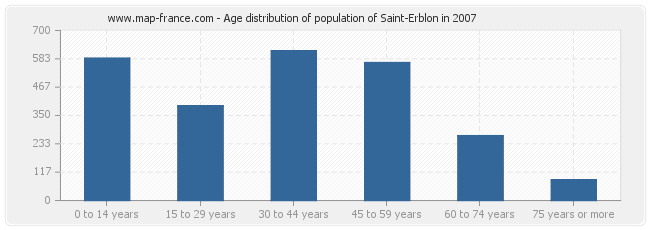Age distribution of population of Saint-Erblon in 2007