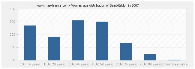 Women age distribution of Saint-Erblon in 2007