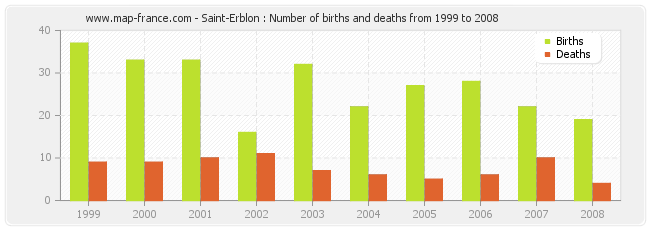 Saint-Erblon : Number of births and deaths from 1999 to 2008