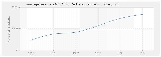 Saint-Erblon : Cubic interpolation of population growth