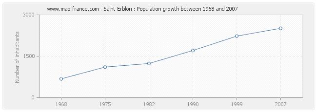 Population Saint-Erblon