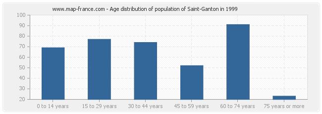 Age distribution of population of Saint-Ganton in 1999