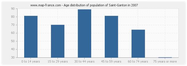 Age distribution of population of Saint-Ganton in 2007