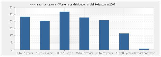 Women age distribution of Saint-Ganton in 2007