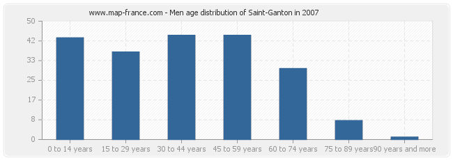 Men age distribution of Saint-Ganton in 2007