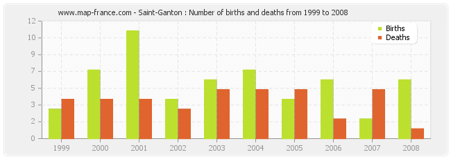 Saint-Ganton : Number of births and deaths from 1999 to 2008