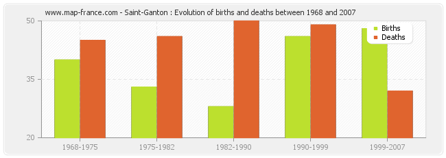 Saint-Ganton : Evolution of births and deaths between 1968 and 2007
