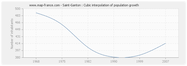 Saint-Ganton : Cubic interpolation of population growth