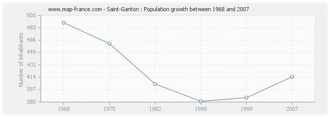 Population Saint-Ganton
