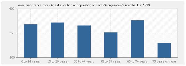 Age distribution of population of Saint-Georges-de-Reintembault in 1999