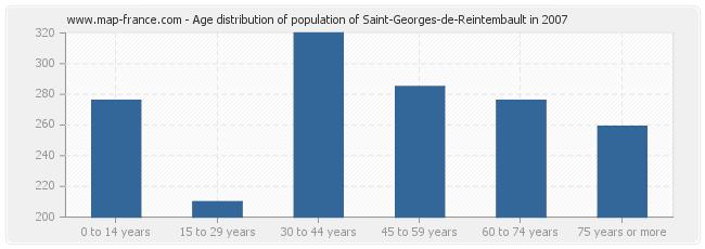 Age distribution of population of Saint-Georges-de-Reintembault in 2007