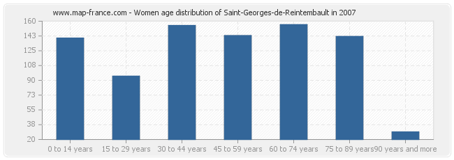 Women age distribution of Saint-Georges-de-Reintembault in 2007