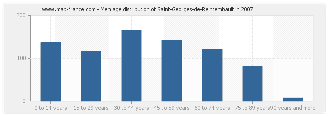 Men age distribution of Saint-Georges-de-Reintembault in 2007