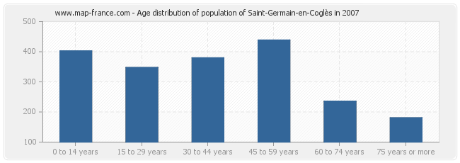 Age distribution of population of Saint-Germain-en-Coglès in 2007