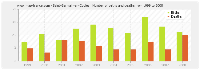 Saint-Germain-en-Coglès : Number of births and deaths from 1999 to 2008