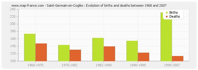 Saint-Germain-en-Coglès : Evolution of births and deaths between 1968 and 2007