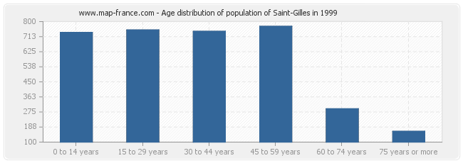 Age distribution of population of Saint-Gilles in 1999