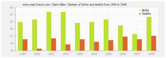 Saint-Gilles : Number of births and deaths from 1999 to 2008