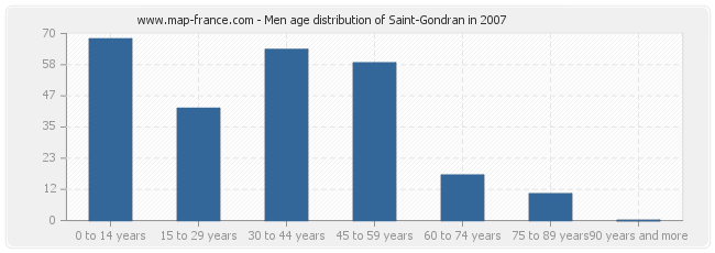 Men age distribution of Saint-Gondran in 2007