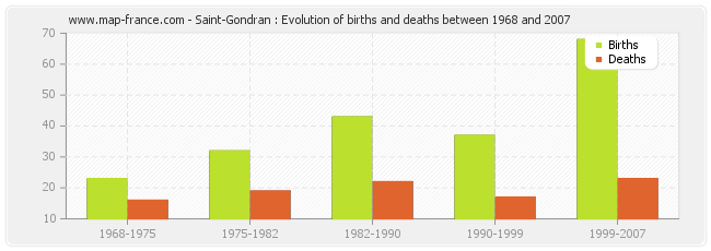 Saint-Gondran : Evolution of births and deaths between 1968 and 2007